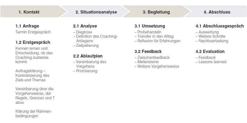 Coaching Wuppertal